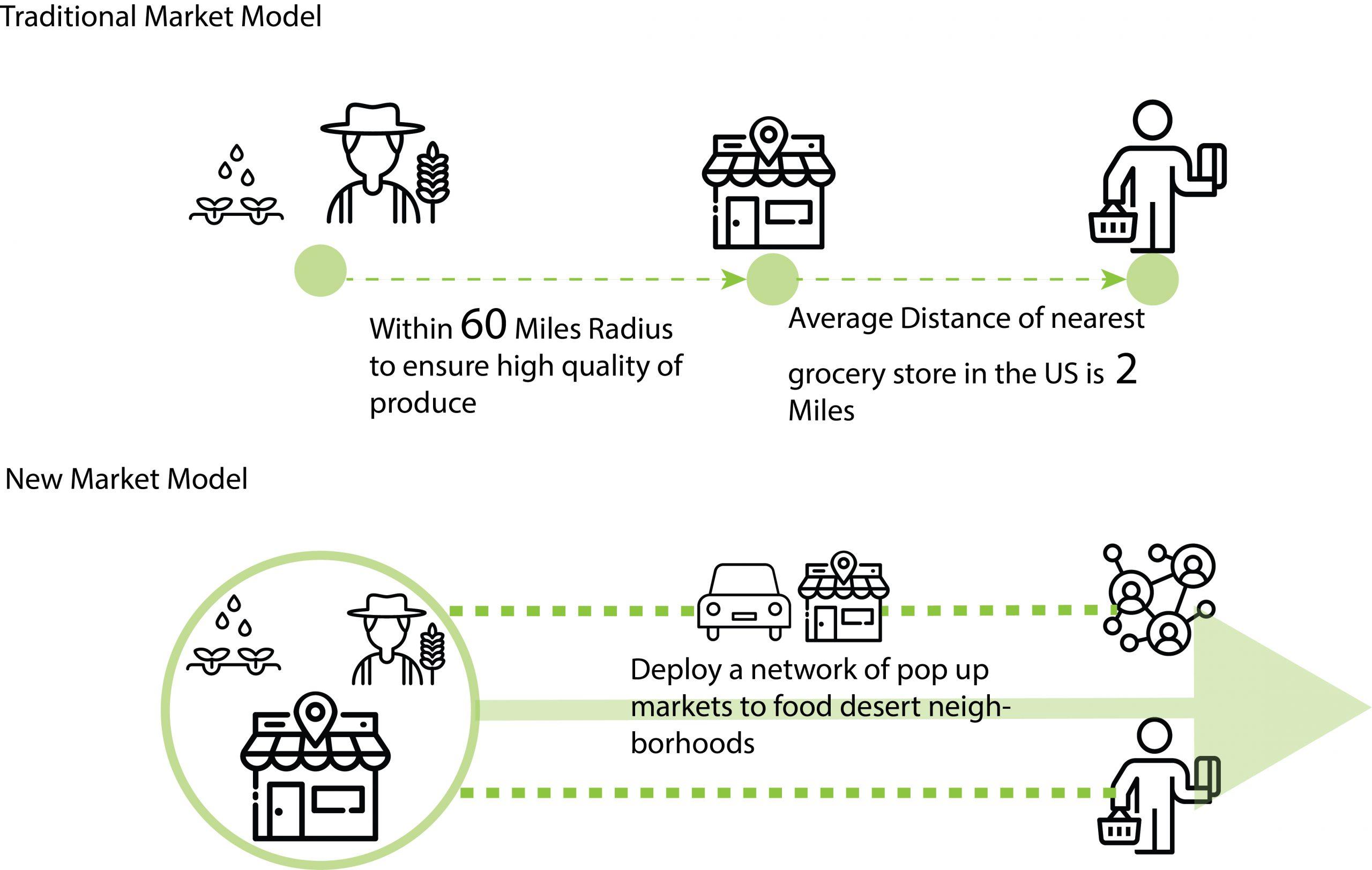 Enru Zhou - New Market Model